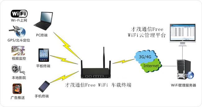 才茂通信公交wifi广告推送系统解决方案