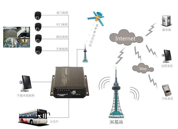 才茂通信4g无线车载视频监控系统