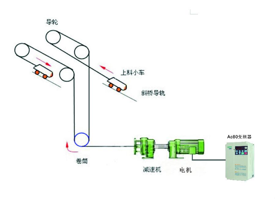2)成套卷扬机变频控制系统 1、采用AC80矢量型变频器作为调速系统核心,采用PLC作为控制系统核心。 2、根据配置不同可设计多种保护。且可按需要灵活定制控制系统。 根据卷扬机工艺控制要求及信号系统发出的信号指示,控制卷扬机的启动,加速运行,减速,停车等过程,运行平稳可靠。 (1)实现卷扬机的行程监视和位置闭环控制,具有完善的深度和速度显示及控制功能。 (2)实现卷扬机主回路控制器件真空化和无触点化的要求,采用PLC控制,硬件配置简单,软件编程灵活,调试方便且维护量小。同时具有良好的闭环性能。 (3)提