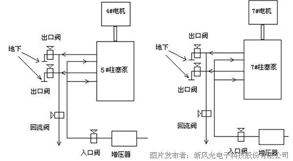 柱塞水泵上的应用