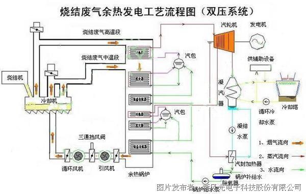 图1 济钢炼铁厂烧结余热发电工艺流程图   通过引风机将带冷机1号、2号烟囱的烟气引出,混合后进入高效余热锅炉,加热锅炉内的水产生过热蒸汽和低压饱和蒸汽,供给汽轮机发电。但是在这个过程中引风机排出烟气温度仍在150以上,这部分烟气热量也是可以再次循环利用的。济钢400烧结余热发电配备循环风机(使用沈阳鼓风机厂F32型鼓风机)一台,配套西安西玛YJTKK7105-6(10kV /1600kW)变频调速三相异步电动机一台,启动方式采用变频启动。引风机排出的烟气经过三通挡板阀一部分排向大气,一部分经循环风机
