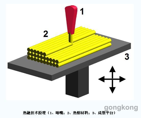 什么是3D打印专栏 工业互联及智能制造专区