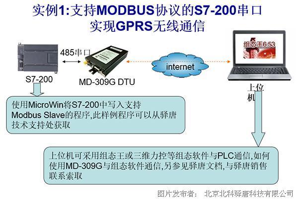 驿唐dtu/路由器连接西门子plc方法