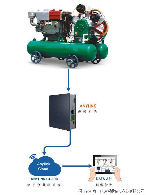 anylink在空压机监控领域的应用
