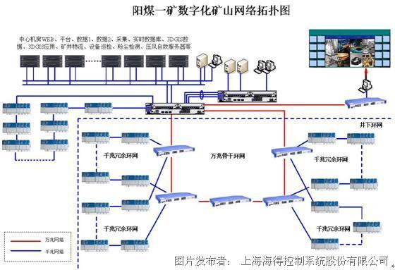 三,网络结构图
