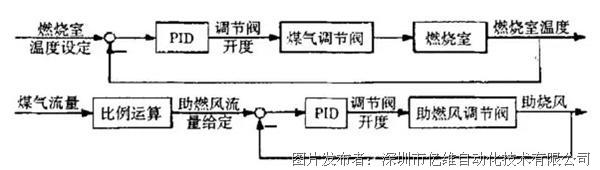 可运用两个闭环pid 调节回路构成煤气,助燃风比例调节系统以控制燃烧