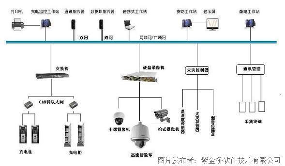 电动汽车充电站监控系统拓扑图 三、主要功能 1、充电站整体状态监控:以图形化的方式显示各充电机的分布情况,运行故障状态;各进入充电站的电动汽车的位置,动力电池的总体状态; 2、充电机状态监控:以实物图示的方式显示充电机的工作或故障报警状态,实时显示充电机各特征数据信息; 3、电池状态监控:以图例的方式显示动力电池组中每块电池的电压、电流、容量、温度等特征数据。 4、电池统计信息:显示电池的最大电压、最高温度、温差等统计信息。 5、充电曲线:可以根据电池组编号和时间查看特定电池组在某次充电过程中的特征数据