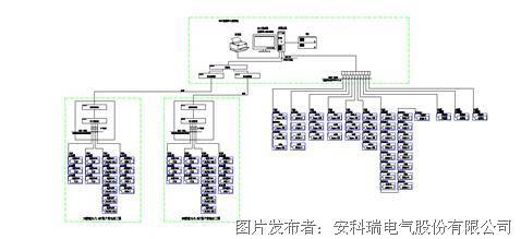 多功能仪表,直流屏,交流屏,变压器温控仪;1#10kv变电室的综合保护装置
