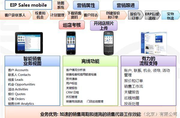 供应链产品功能结构视图