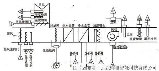 空气温度控制 一般空气的温度调节有以下几种方式: (1)夏季制冷   A.采用喷水室喷冷水冷却空气的温度调节   B.采用水冷式冷却器冷却空气的温度调节 (2) 冬季加热   A. 热水加热器的加热量调节   B.蒸汽加热器的加热量调节   各种温度控制方式都有其特点,针对不同项目实际情况,要分析后采用合适的温度控制方案。由于温度控制分为夏季冷却和冬季的加热两种情况,其控制方式也会有所不同。 空气温度控制方案:   在空调系统中,需要送风温度进行控制与调节,送风温度通过温度传感器得到与温度相关的模拟