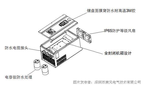 康元电气 cde505-ip54系列矢量变频器