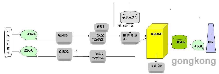 汇川技术HD9x系列高压亚博APP入口在2×350MW电力行业的应用