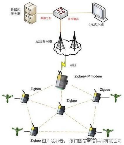 灌区网络拓扑结构
