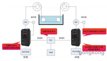 天津罗升光宝变频器应用案例
