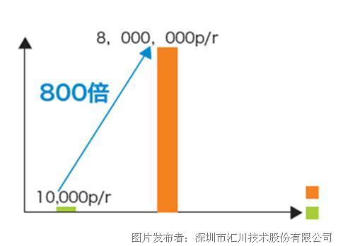 汇川am600–plc在胀管机应用方案