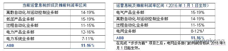 ABB业务部门将精简至4个,新设电网产品和电气产品业务部