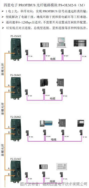 四星电子推出几种现场总线光纤(单纤)链路模块
