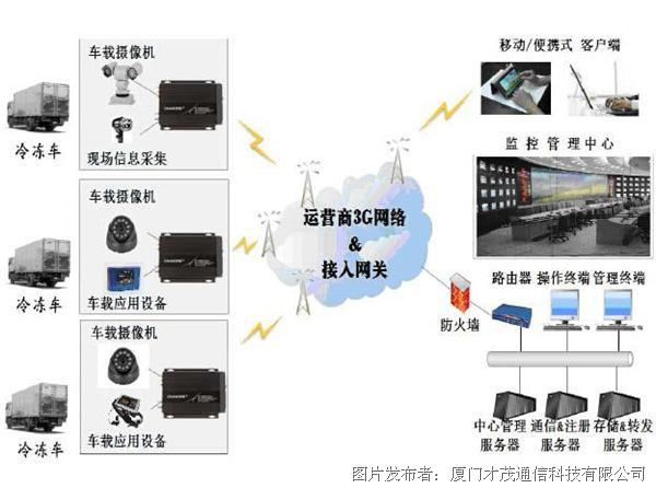 才茂通信冷藏车辆3g车载视频监控系统方案