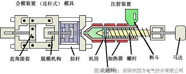 四方电气v560系列变频器在注塑机上的应用