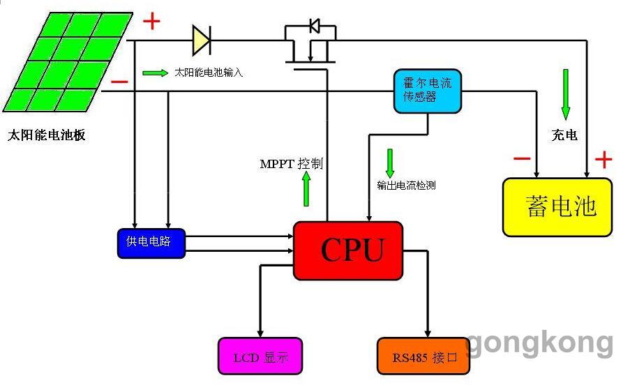 光伏发电是根据光生伏特效应原理,利用太阳能电池将太阳光能直接转化为电能。不论是独立使用还是并网发电,光伏发电系统主要由太阳能电池板(组件)、控制器和逆变器三大部分组成,它们主要由电子元器件构成,不涉及机械部件,所以,光伏发电设备极为精炼,可靠稳定寿命长、安装维护简便。理论上讲,光伏发电技术可以用于任何需要电源的场合,上至航天器,下至家用电源,大到兆瓦级电站,小到玩具,光伏电源无处不在。太阳能光伏发电的最基本元件是太阳能电池(片),有单晶硅、多晶硅、非晶硅和薄膜电池等。单晶和多晶电池用量最大,非晶电池