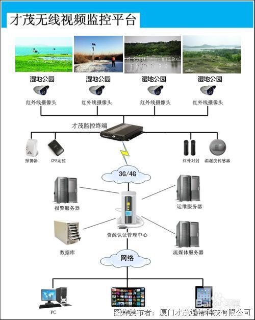 茂v视频视频湿地海景监控系统无线-视频公园威海无线方案图片