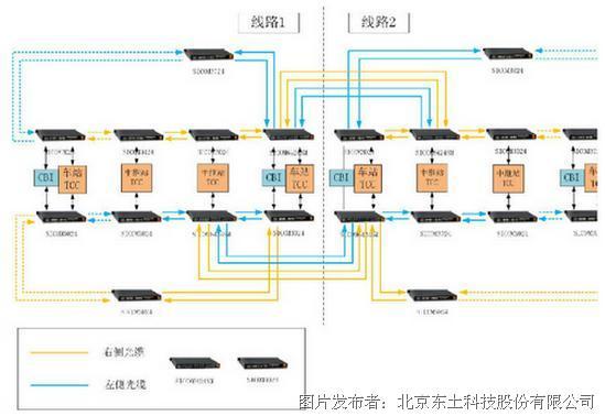 多个系统 接口 设计图