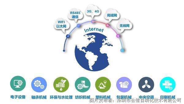 基于合信技术提供的高性能成套自动化解决方案,在已有的丰富的通信方式基础上,联合智能物联网产品,可应用于各行各业。现已成功应用在纺织、水钻、玻璃等机械设备的智能改造。 相关产品订货号 TP07i :CTS6 T07I-CH030 CT645X:CTSE 645-1AA10 CPU224I:CTS7 214-1AD41-0X24