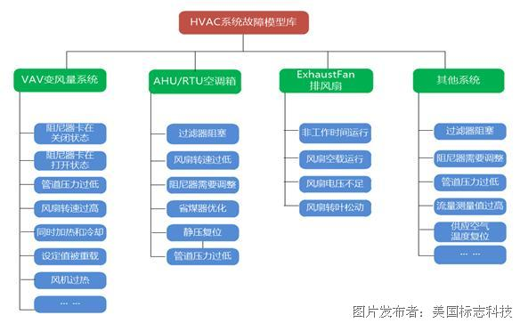 基于iconics平台的万达集团慧云智能化管理系统