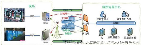 电力电动汽车充电桩(站)智能联网方案