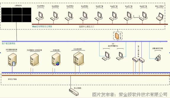 。 6、能源调度监控系统 计算机系统包括服务器系统和操作站系统;服务器包括实时数据库服务器、历史服务器、应用服务器、Web服务器等;操作站包括调度员操作站、工程师操作站等。软件平台采用紫金桥实时数据库平台并集成SCADA系统完成能源数据采集、处理以及能源调度监控的应用功能; 7、基于紫金桥实时数据库主要完成如下应用功能: 1)能源实时数据分析和处理; 2)能源实时数据的共享。 基于紫金桥SCADA软件主要完成如下监控功能: 1)完成能源数据采集和基本处理; 2)完成能源生产工艺、管网以及设备运行状态监视;