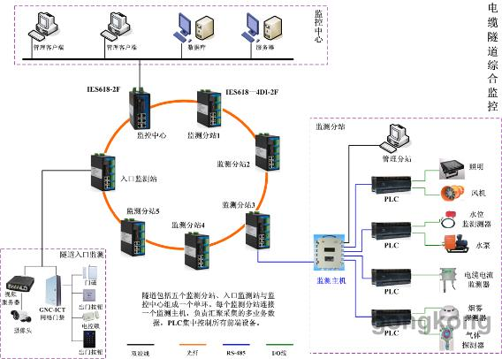 三旺通信电缆隧道综合监控系统解决方案