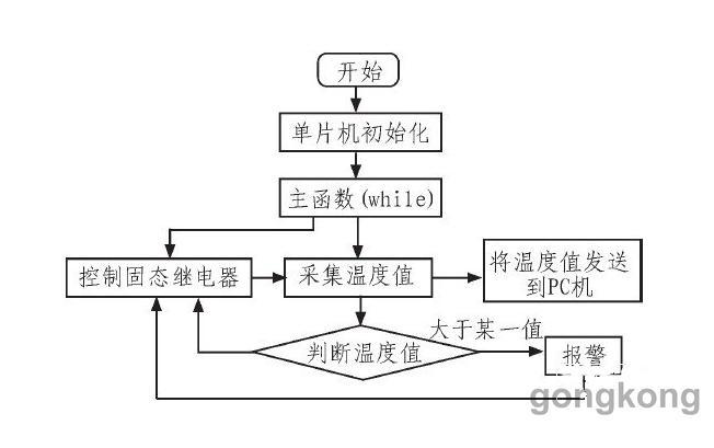 图3 软件流程图   通过单片将数据传递给PC机,PC机将接收到的数据在温度曲线显示与分析用户见面显示出来。本软件设计中还有串口选择、波特率的选择、停止显示、清空数据、关闭程序等基本功能。这里主要是温度值的曲线绘制,然后再将温度值保存起来并进行再显示的操作。从而达到实时采集与分析的功能。温度曲线显示与分析用户界面如图4所示。