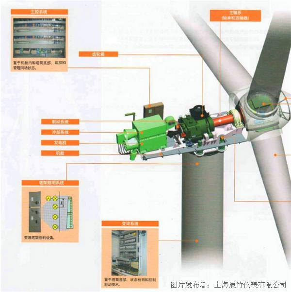 变桨系统一般包括3个电动机(含刹车,编码器,温度传感器,冷却风扇等),3