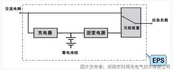 KV3000变频器EPS专用变频器特点: • 直流供电:变频器的辅助电源、散热风扇、软上电接触器均采用直流器件,可以直接直流供电; • 自动限流技术:在负载超过变频器的过流点时,变频器进行降频限压处理,保证电流不超过变频器的过流点; • 特殊的噪音与波形处理技术:可以降低EPS电源的噪音,使EPS电源输出端的电压波形更接近于正弦波; • EPS市电同步卡:针对钠灯等照明负载的特性,KV3000技术开发了电网同步卡,可以保证EPS供电与市电相位同步时间不大于4ms,