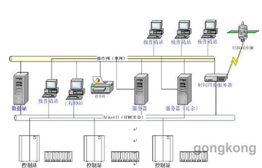 图2 DCS系统整体架构   各操作员站均安装了WindowsXP操作系统,服务器安装了Windows2003 Server操作系统。控制站内配置主控卡、数据转发卡以及各类型信号输入/输出卡,主控卡及主要测点均为冗余设计,最大限度保障了控制的可靠性。 2.2 软件组成   系统采用了浙大中控配套的AdvanTrol-Pro软件,该软件可分为两大部分,一部分为系统组态软件,包括:用户授权管理软件(SCReg)、系统组态软件(SCKey)、图形化编程软件(SCControl)、语言编程软件(SCLang)、