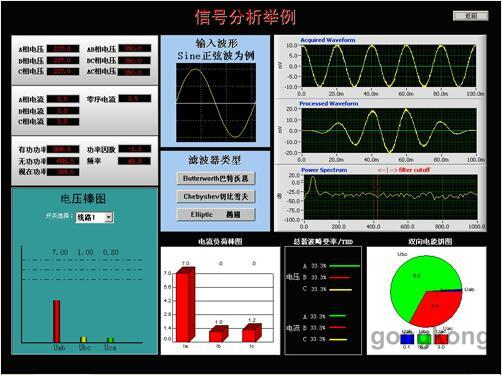 通过计算机实时对系统电压,电流,有功功率,无功功率,功率因数,超限