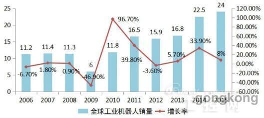 2016中国机器人产业发展白皮书发布 物尽其才解忧患