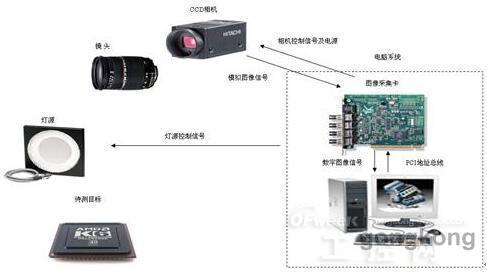 机器视觉的构成   一个典型的机器视觉应用系统包括图像捕捉,光源
