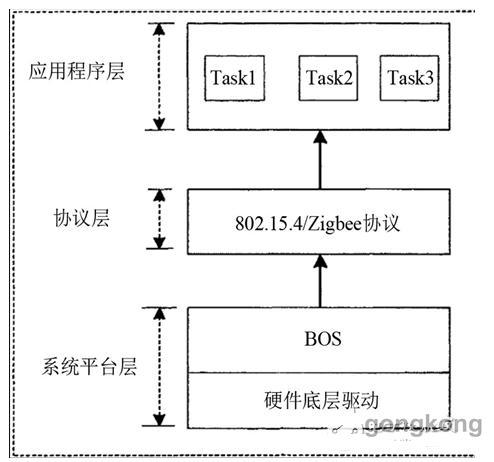 zigbee无线网络技术在小区路灯照明系统的应用