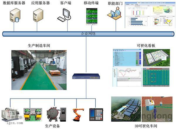 其实质都是以cps赛博物理系统为核心,通过信息化与生产设备等物理实体