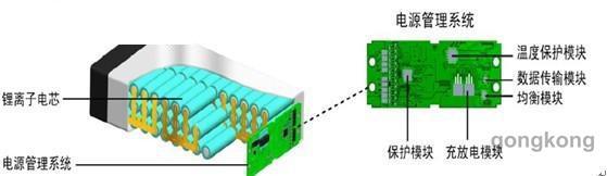 电池结构特点丨动力电池优势应用丨动力电池系统设计