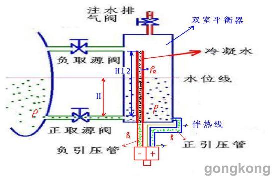 双室平衡容器测量汽包液位的内部原理如图所示