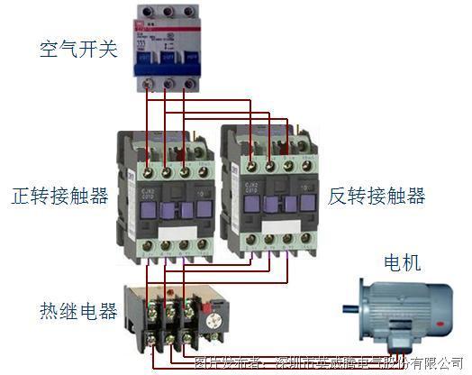 图 4 普通吹灰器采用接触器控制的动力主回路 2、控制原理简述 在吹灰器前极限位置和后极限位置,安装有行程开关,在本体接线盒中安装有控制开关、前进和后退按钮。将控制开关拨到ON位置,按下前进按钮,持续5秒钟,前进接触器吸合,吹灰器电机开始正转,吹灰器开始前进,离开后行程开关,前进接触器通过后行程开关自锁吸合,当吹灰器前进到前行程开关后,前行程开关常闭触点断开,前进接触器弹起,吹灰器电机停止正转,同时,后退接触器吸合,并通过后限位常闭触点自锁,吹灰器电机开始反转,当吹灰器后退到后行程开关时,后行程开关常闭