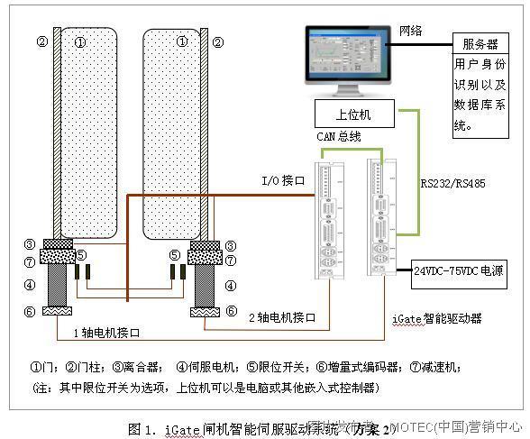 离合器,零位和限位开关分别接于智能驱动器的i/o接口.