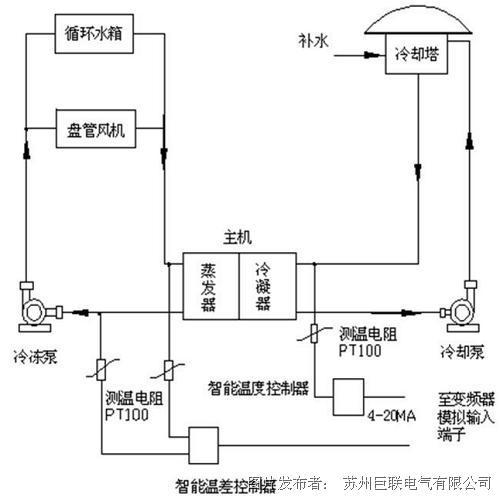 巨联电气jl820系列变频器在中央空调暖通行业的应用