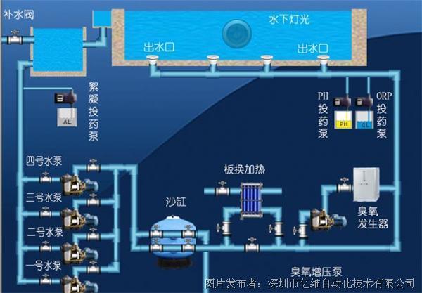 泳池水循环_游泳池循环水还换水么_土游泳池循环水系统