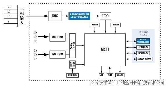 图一 三相四线制智能电表方案框图 图(一)为三相四线智能电表功能框图。,主要由EMC防护、电源模块、网络模块、人机交互模块、高速数据处理器、实时时钟、数据接口及采集模块等组成。该方案推荐选用金升阳LS03-16BxxSS(或LD03-16BxxSS)系列开关电源。此电源输入电压为90-528VAC,可从前端三相输入中的任何相电压或线电压中直接取电,而不因过压导致模块损坏。经过LS03-16BxxSS转换为隔离的DC电源,再经过LDO的转换给系统的其他功能模块供电。考虑到智能电表需向外部接口提供信息和进行