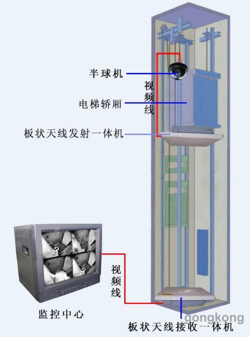电梯无线视频的设计原理及安装监控结构图图片