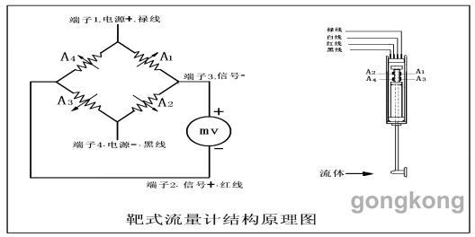 4 处理方法   具体处理过程如下:   1)、了解工艺人员工艺操作没有发生改变。   2)、通知工艺改走副线,将前后截止阀关闭,放空阀打开。变送器仍指示100%。   3)、测量惠斯通电桥四根信号线的电阻均正常。(在断电的情况下,将绿、白、红、黑四根信号线与变送器断开连接,然后用电阻表分别连接其中两根信号线,逐一检查。其检测值应该分别是350欧姆或者262欧姆两个数值。)   4)、检查信号线与外壳之间也没有漏电。(即用电阻表测量任何一根信号线与外壳之间的电阻,如果测量值在10兆欧姆以上或者显示无