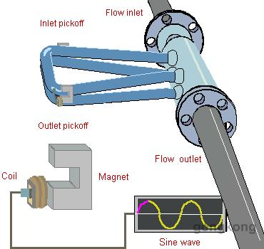 艾默生Micromotion 质量流量计的应用总结